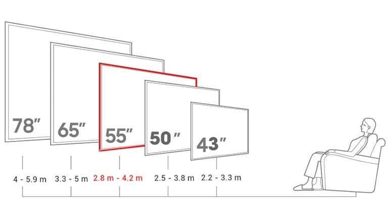 khoảng cách xem an toàn với tivi Sony 55 inch