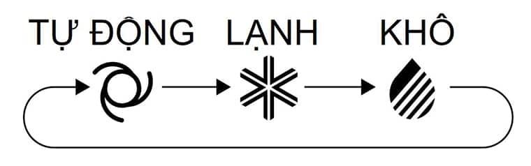 Điều hòa 9000 BTU inverter 2 chiều Daikin FTHF25RVMV Chế độ làm lạnh khô